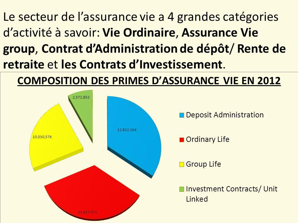 Le secteur de l'assurance vie a 4 grandes catégories d'activité à savoir: Vie Ordinaire, Assurance Vie group, Contrat d'Administration de dépôt/ Rente de retraite et les Contrats d'Investissement.