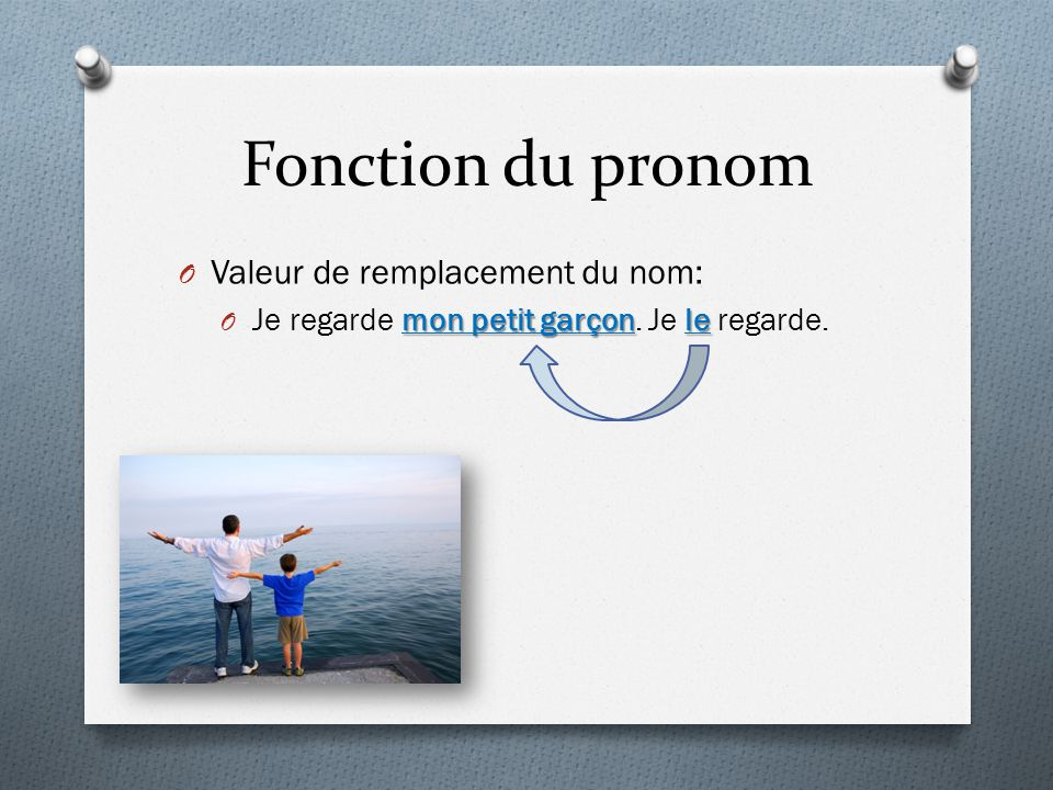 Fonction du pronom Valeur de remplacement du nom: