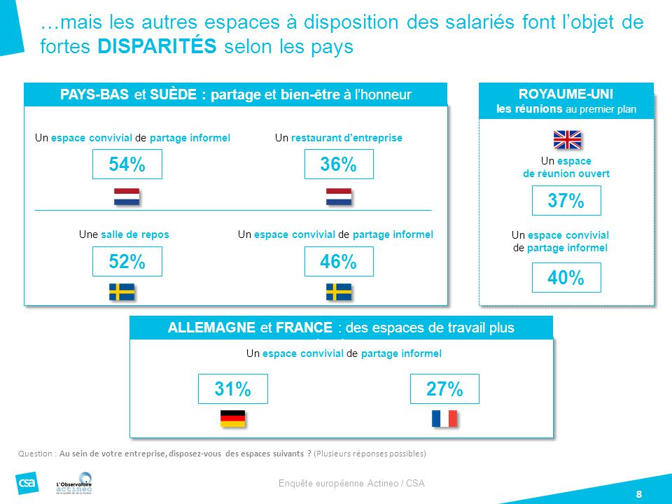 …mais les autres espaces à disposition des salariés font l'objet de fortes DISPARITÉS selon les pays