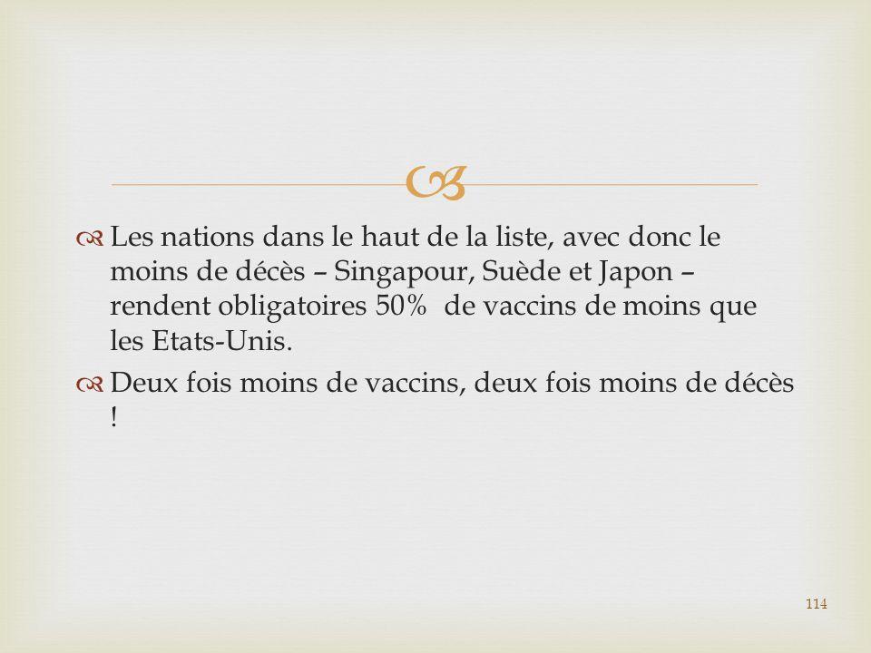 Les nations dans le haut de la liste, avec donc le moins de décès – Singapour, Suède et Japon – rendent obligatoires 50% de vaccins de moins que les Etats-Unis.
