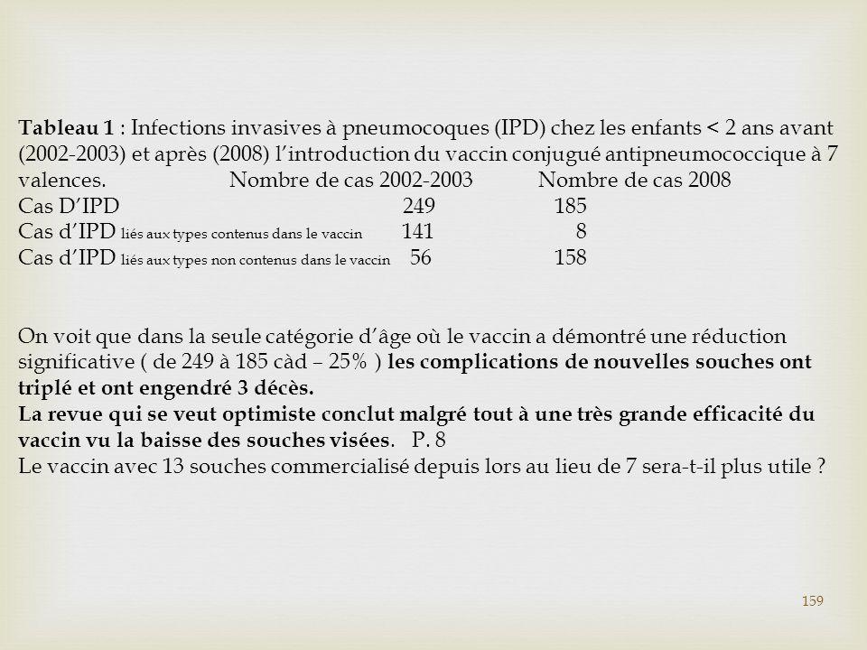 Tableau 1 : Infections invasives à pneumocoques (IPD) chez les enfants < 2 ans avant (2002-2003) et après (2008) l'introduction du vaccin conjugué antipneumococcique à 7 valences. Nombre de cas 2002-2003 Nombre de cas 2008