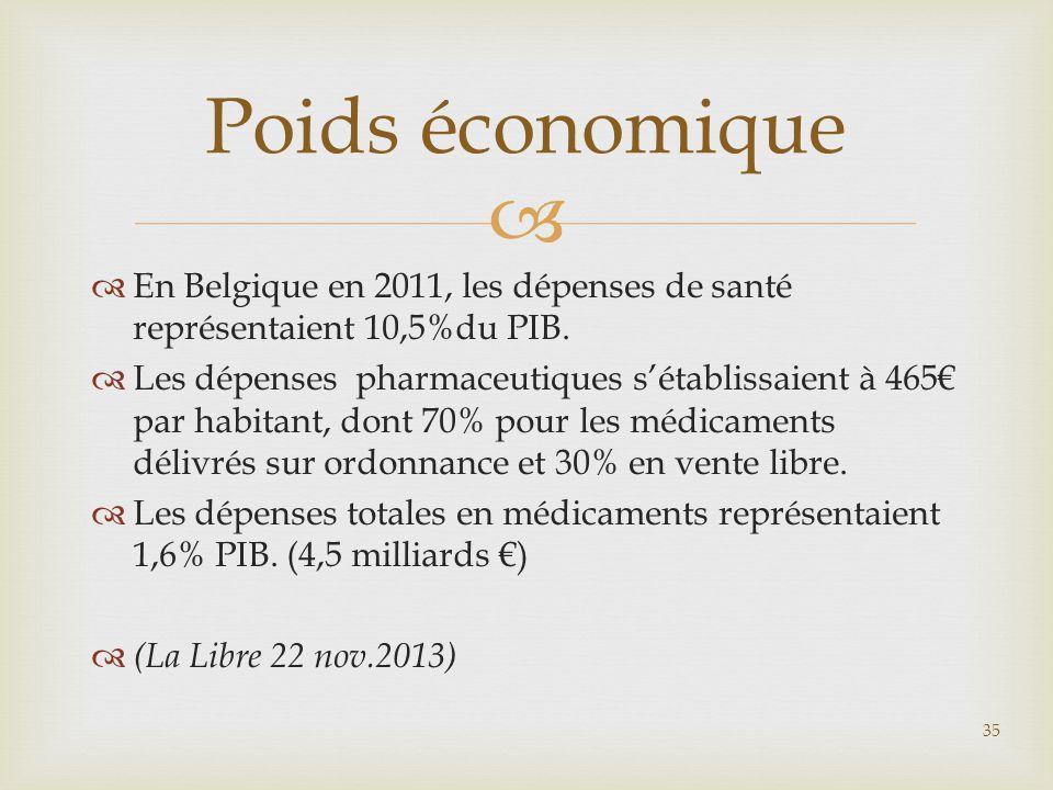 Poids économique En Belgique en 2011, les dépenses de santé représentaient 10,5%du PIB.