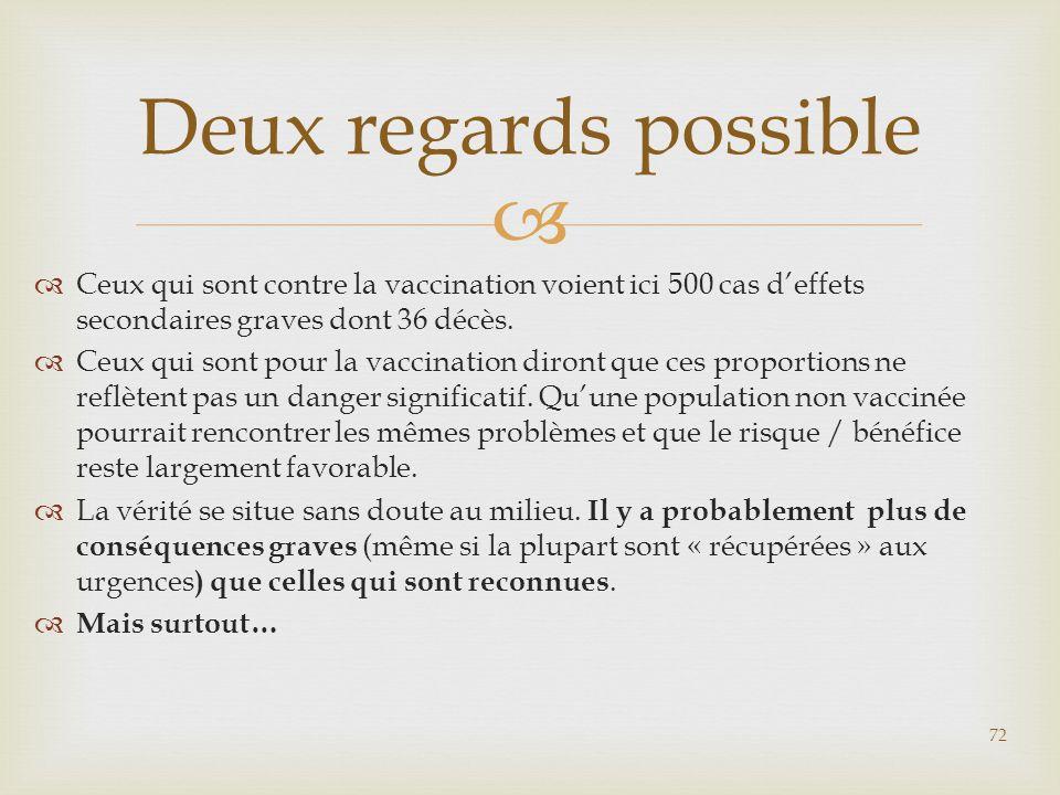 Deux regards possible Ceux qui sont contre la vaccination voient ici 500 cas d'effets secondaires graves dont 36 décès.