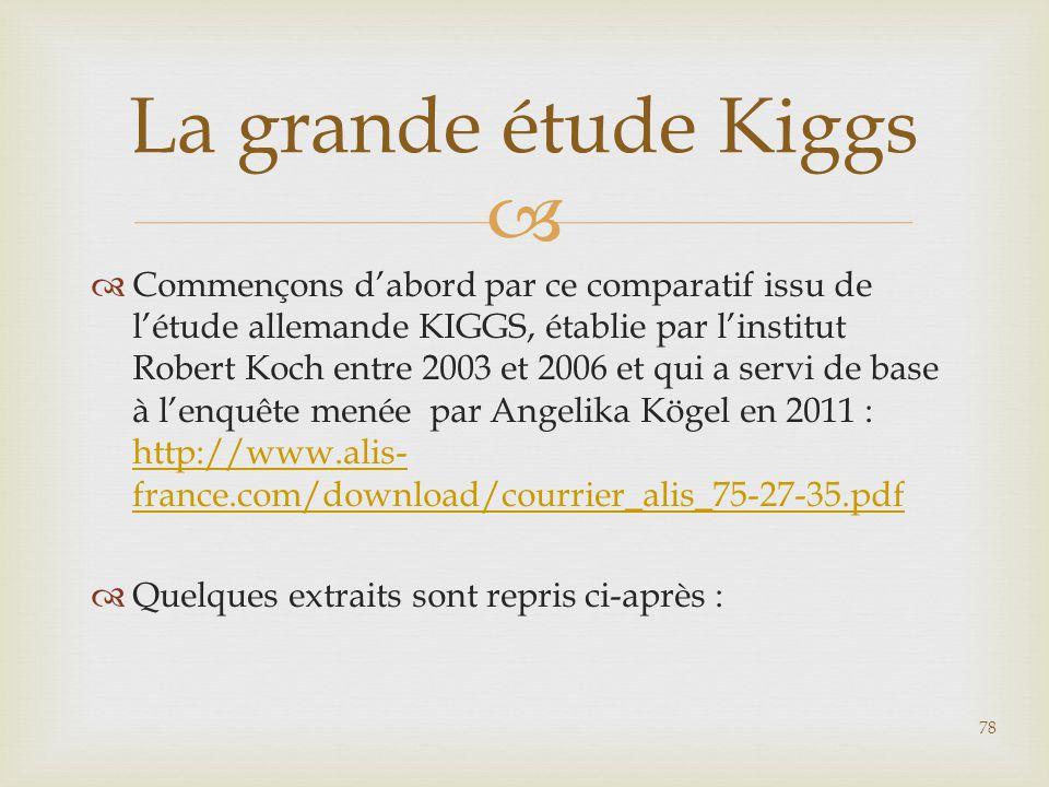 La grande étude Kiggs