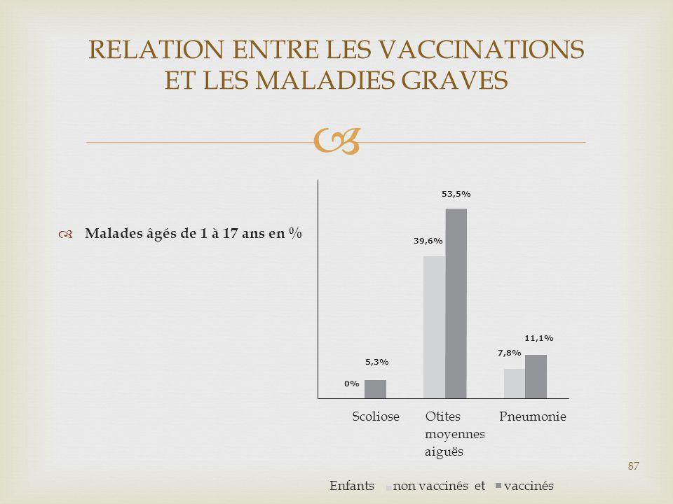 RELATION ENTRE LES VACCINATIONS ET LES MALADIES GRAVES