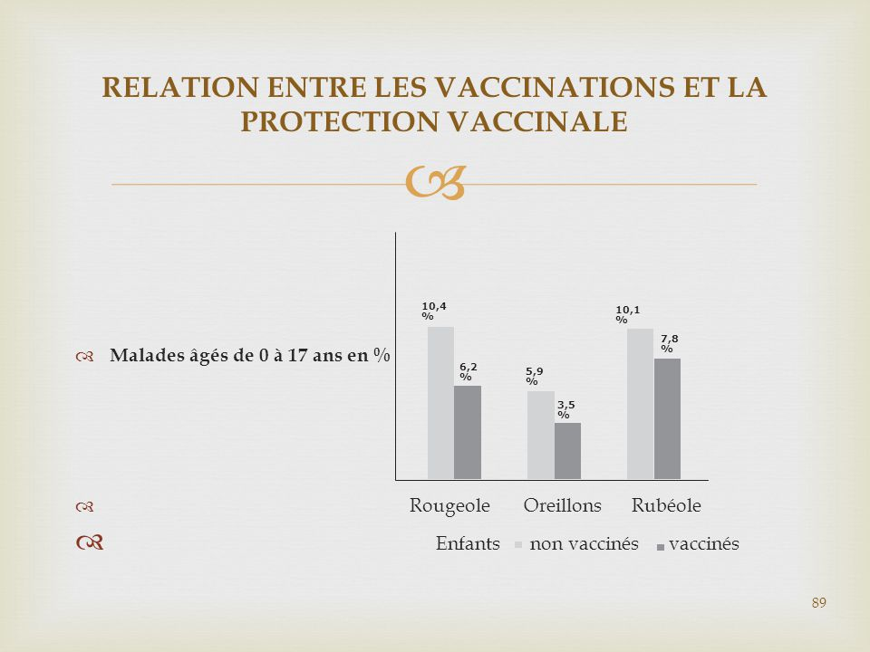 RELATION ENTRE LES VACCINATIONS ET LA PROTECTION VACCINALE