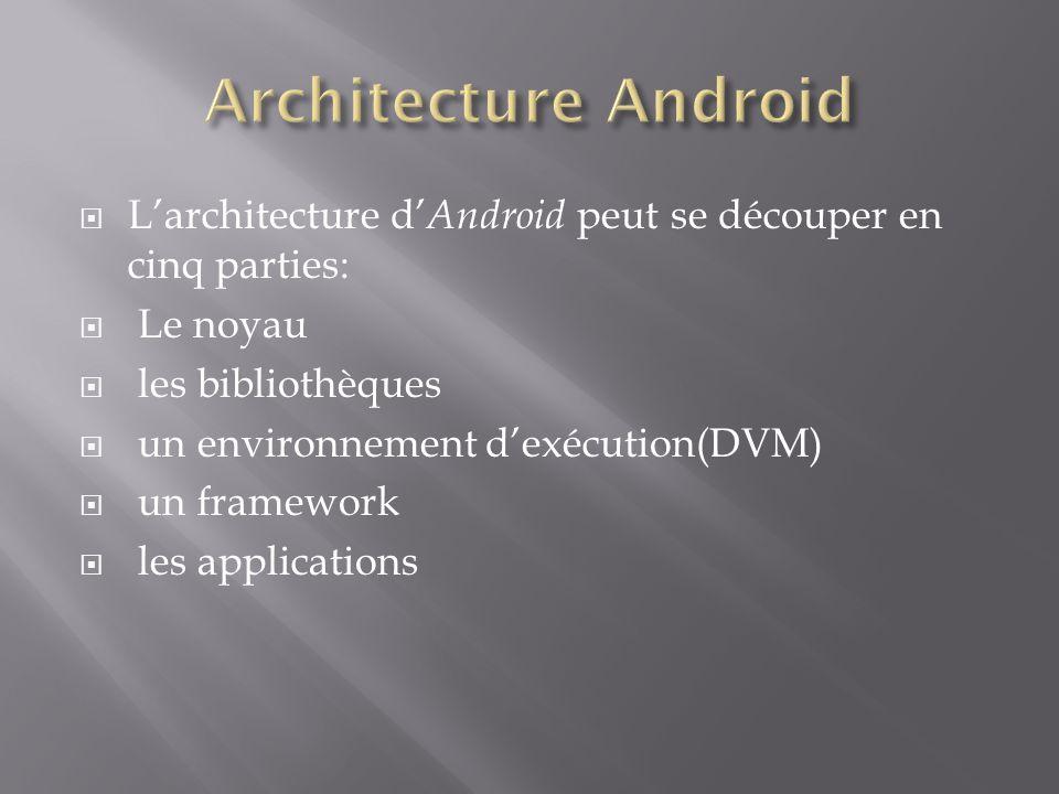 Architecture Android L'architecture d'Android peut se découper en cinq parties: Le noyau. les bibliothèques.