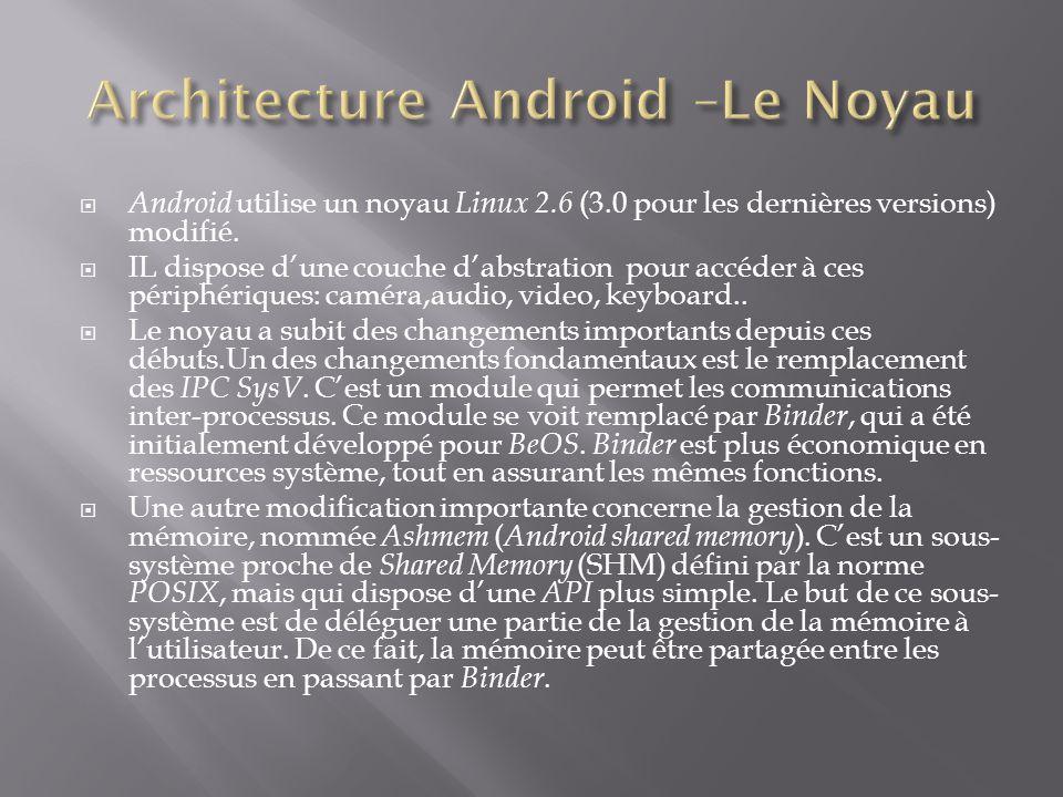 Architecture Android –Le Noyau