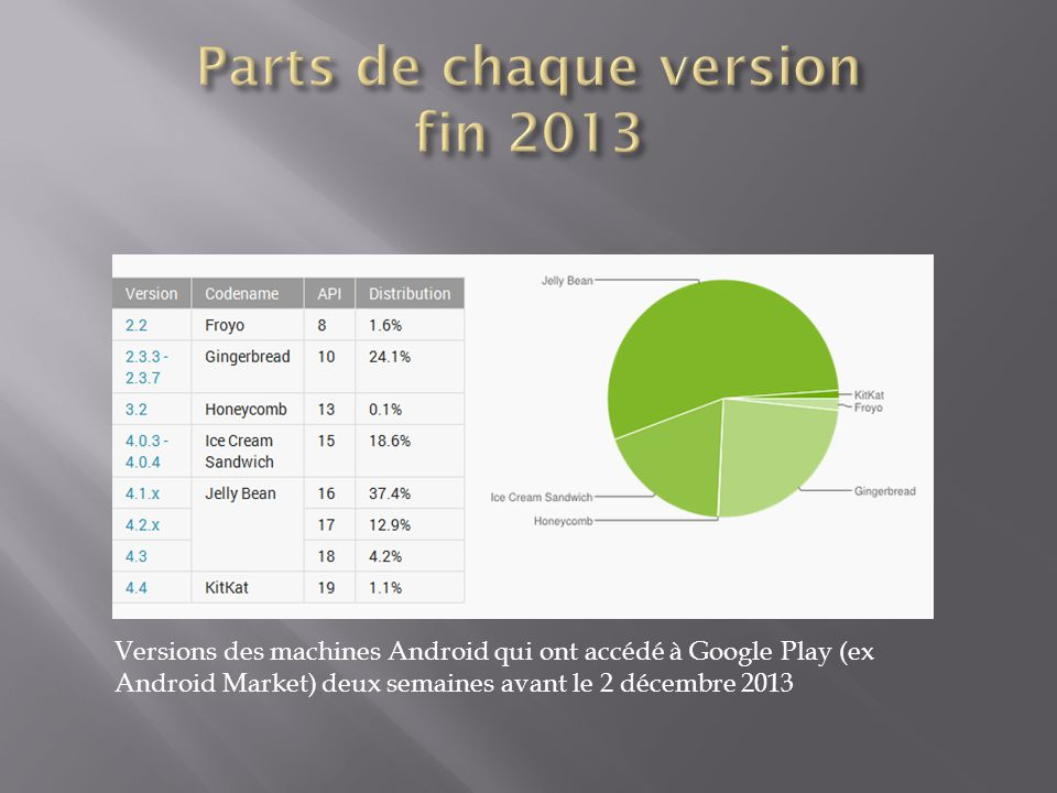 Parts de chaque version fin 2013