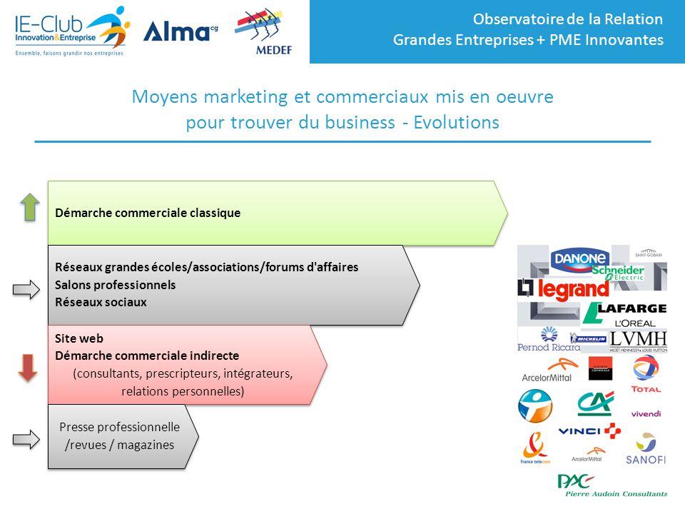 Moyens marketing et commerciaux mis en oeuvre pour trouver du business - Evolutions