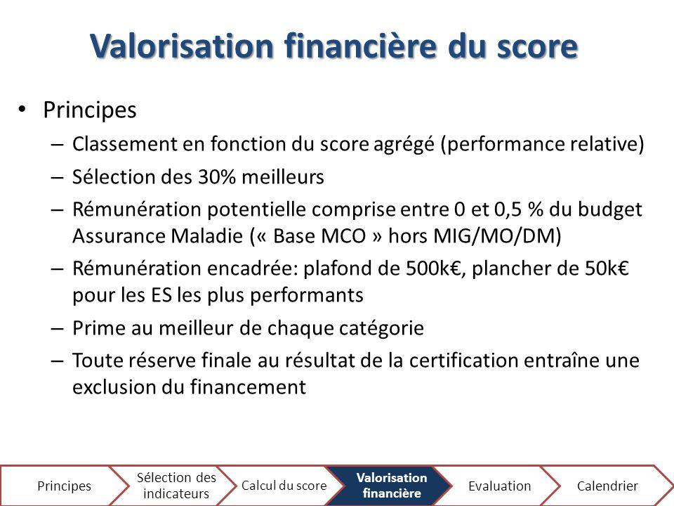 Valorisation financière du score