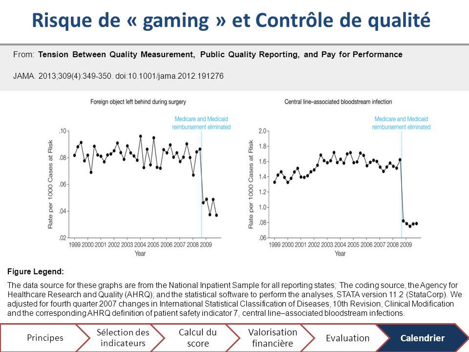 Risque de « gaming » et Contrôle de qualité