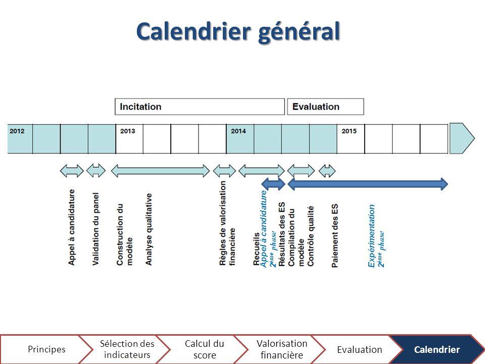 Calendrier général Sélection des indicateurs Principes