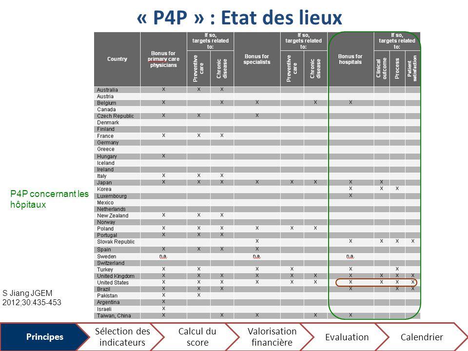 « P4P » : Etat des lieux Sélection des indicateurs Calcul du score