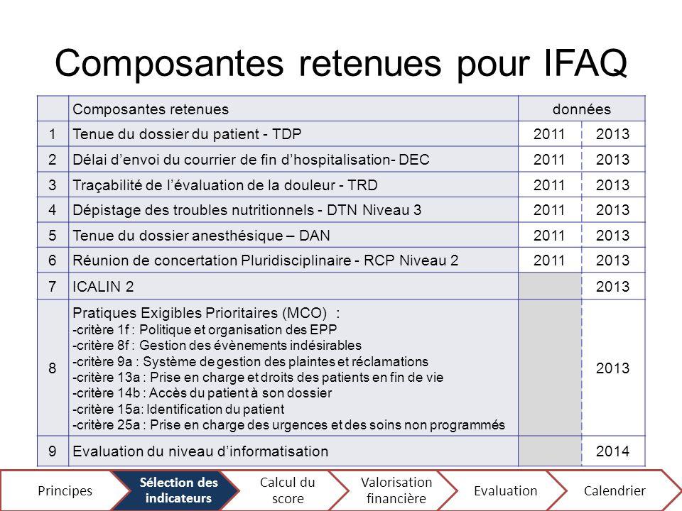 Composantes retenues pour IFAQ