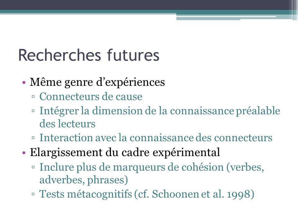 Recherches futures Même genre d'expériences