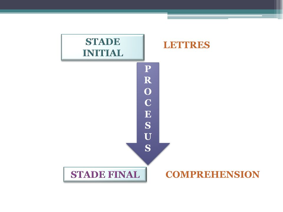 STADE INITIAL LETTRES P R O C E S U STADE FINAL COMPREHENSION
