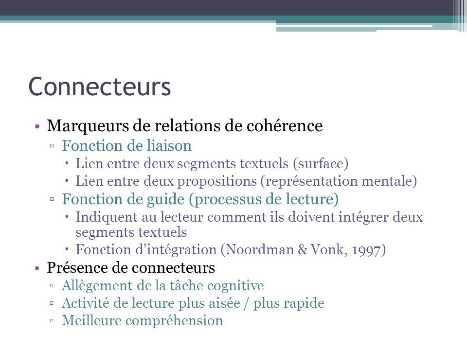 Connecteurs Marqueurs de relations de cohérence Fonction de liaison