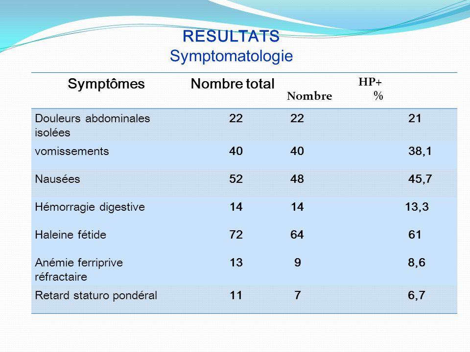 RESULTATS Symptomatologie