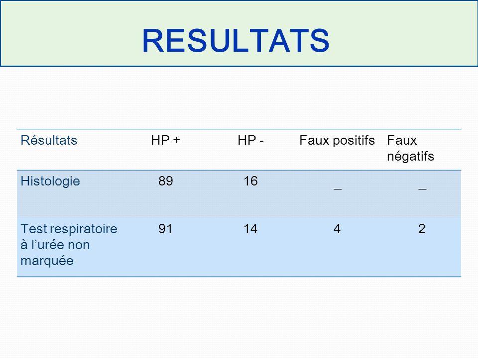 RESULTATS _ Résultats HP + HP - Faux positifs Faux négatifs Histologie