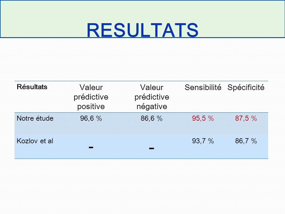 RESULTATS - Valeur prédictive positive Valeur prédictive négative