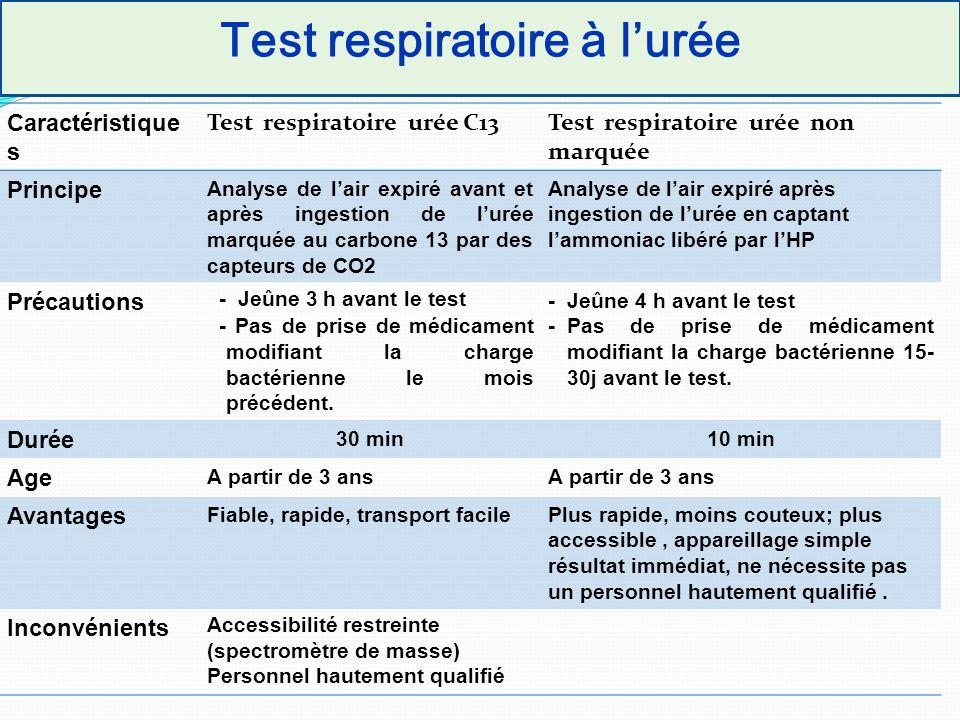 Test respiratoire à l'urée