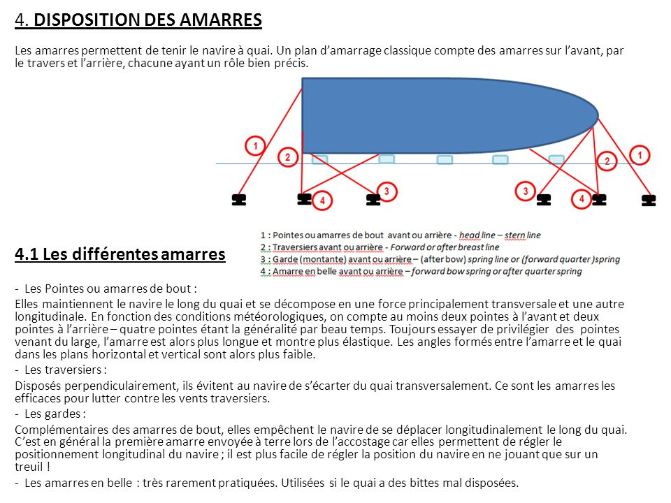 4. DISPOSITION DES AMARRES