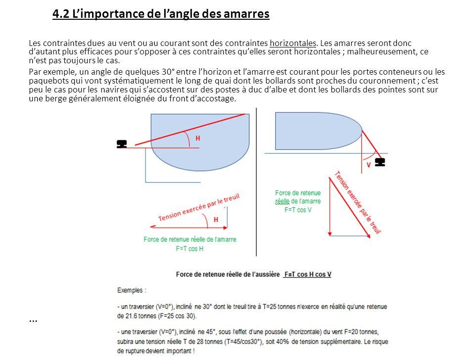 4.2 L'importance de l'angle des amarres
