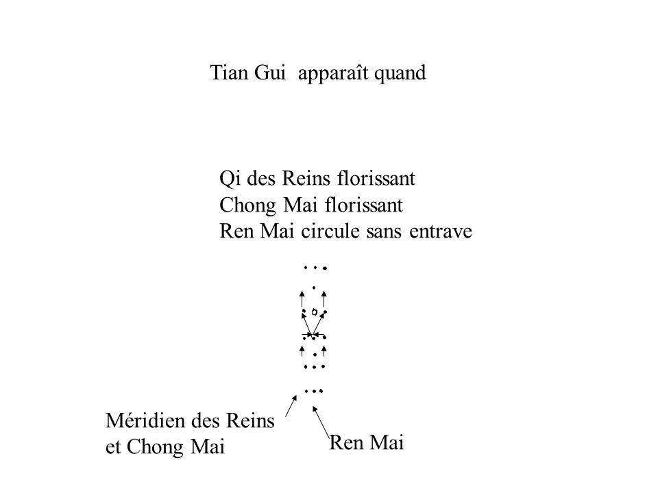 Tian Gui apparaît quand