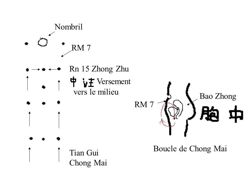 Nombril RM 7. Rn 15 Zhong Zhu. Versement. vers le milieu. Bao Zhong. RM 7. Boucle de Chong Mai.