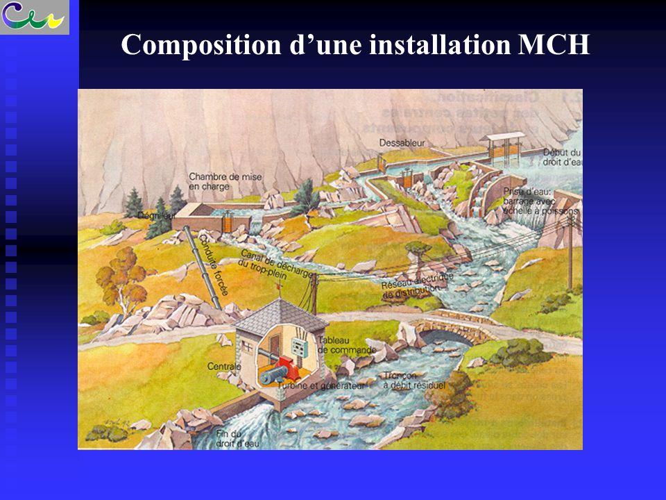 Composition d'une installation MCH
