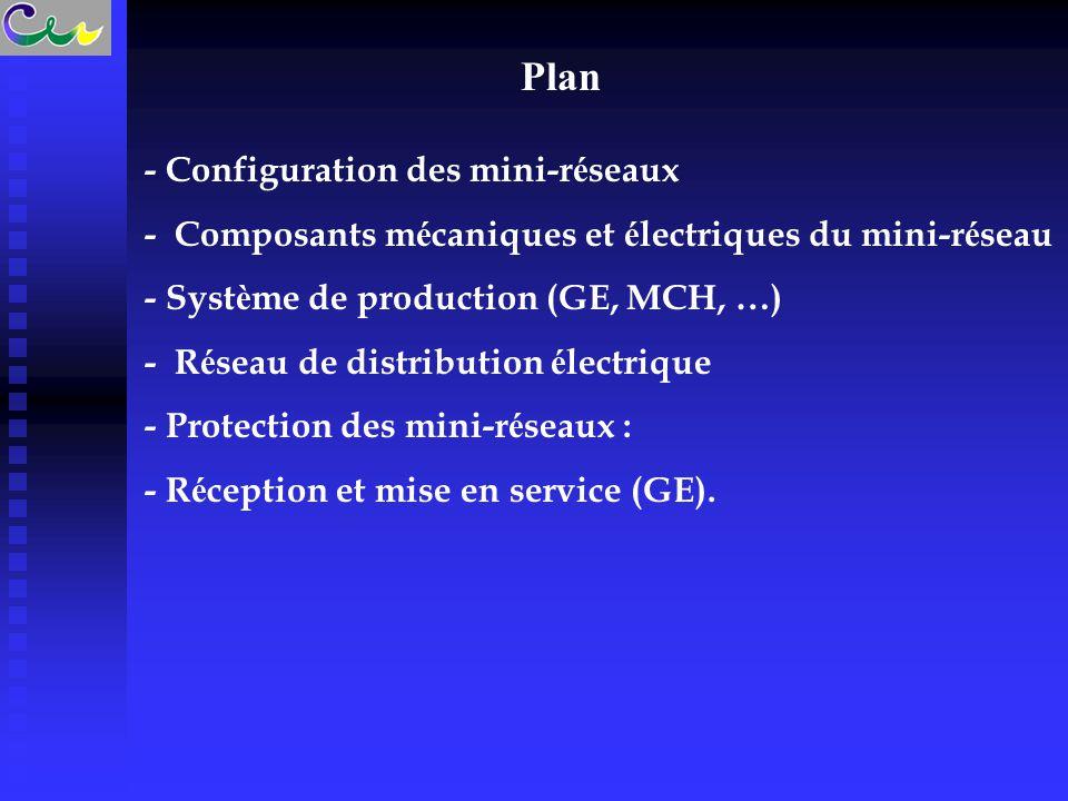 Plan - Configuration des mini-réseaux