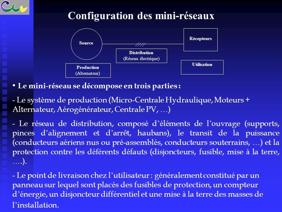 Configuration des mini-réseaux