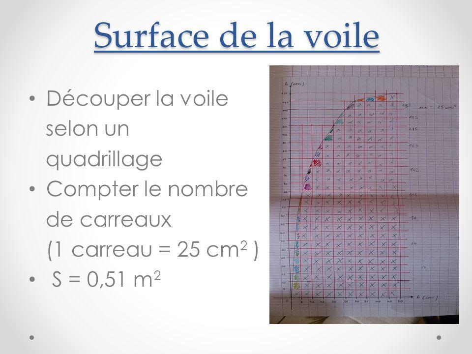 Surface de la voile Découper la voile selon un quadrillage