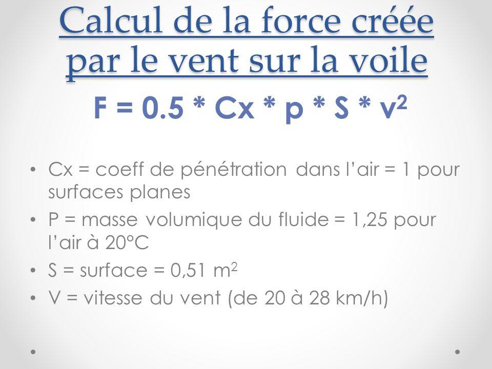 Calcul de la force créée par le vent sur la voile