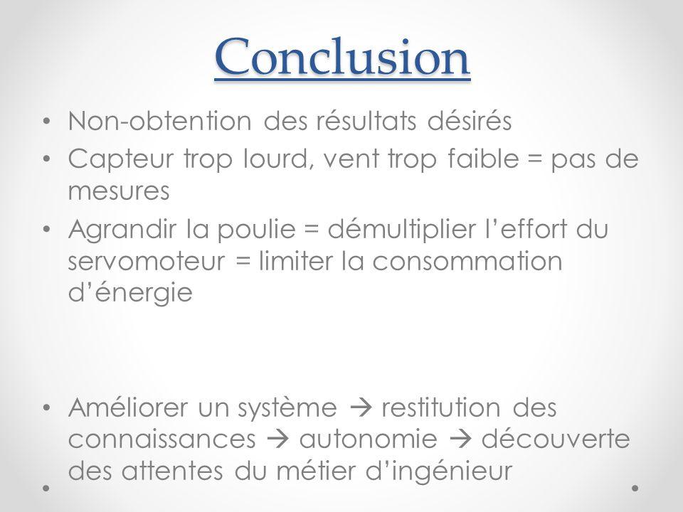 Conclusion Non-obtention des résultats désirés