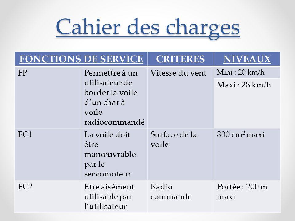 Cahier des charges FONCTIONS DE SERVICE CRITERES NIVEAUX FP