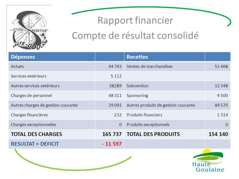 Rapport financier Compte de résultat consolidé