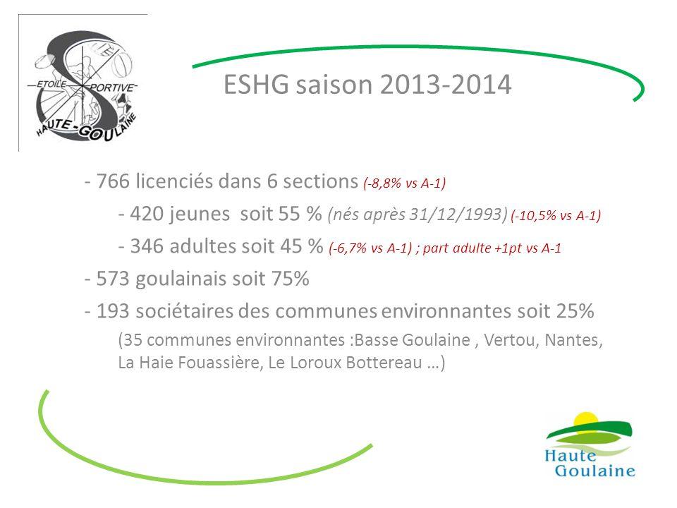 ESHG saison 2013-2014 766 licenciés dans 6 sections (-8,8% vs A-1)