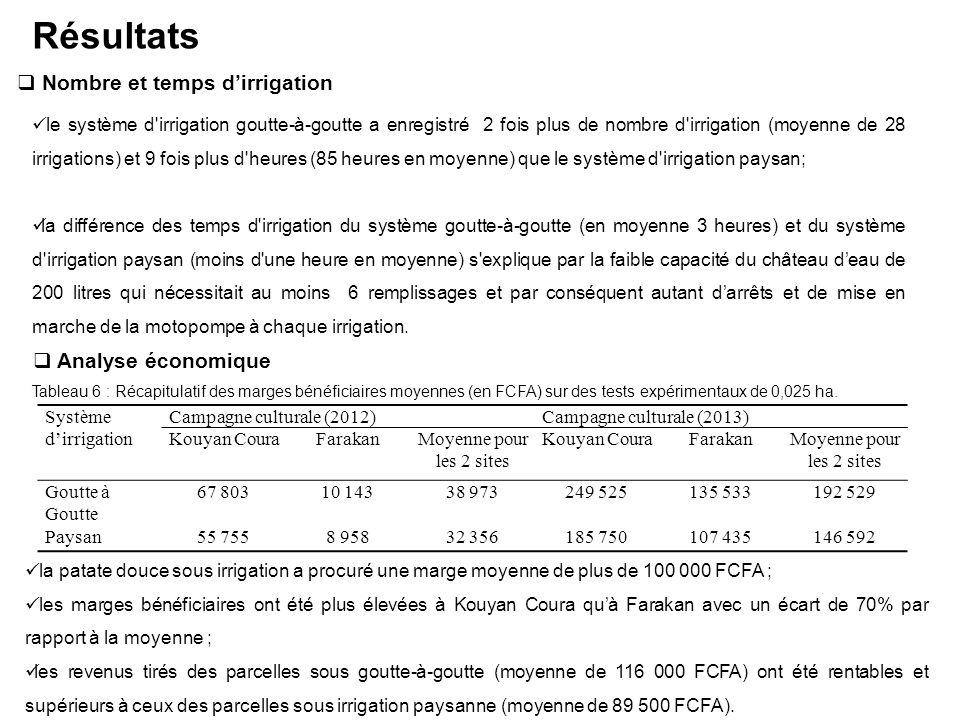 Résultats Nombre et temps d'irrigation Analyse économique