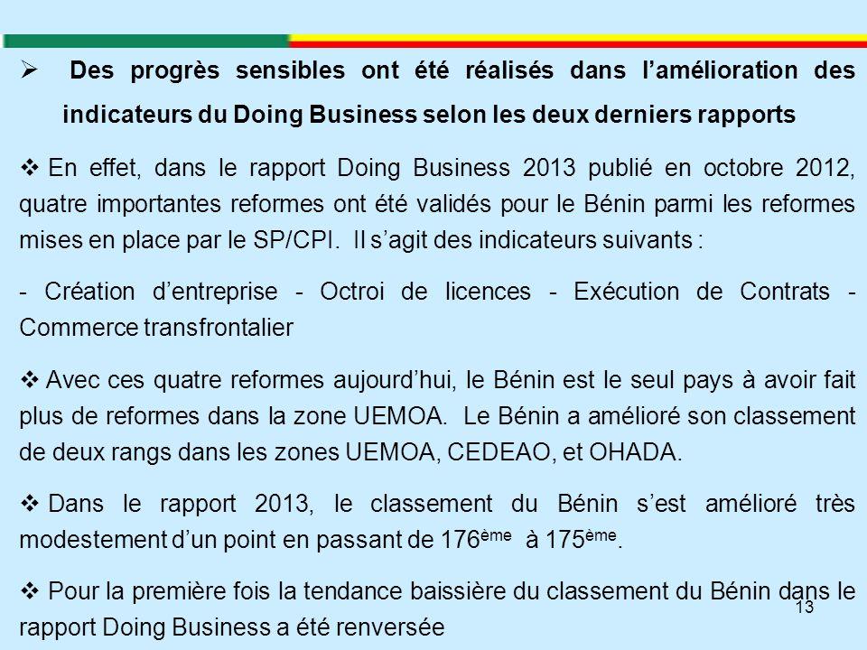 Des progrès sensibles ont été réalisés dans l'amélioration des indicateurs du Doing Business selon les deux derniers rapports