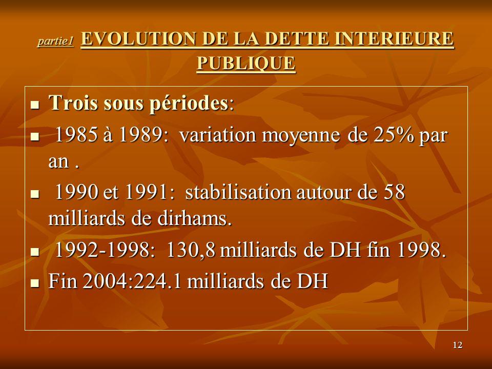 partie1 EVOLUTION DE LA DETTE INTERIEURE PUBLIQUE