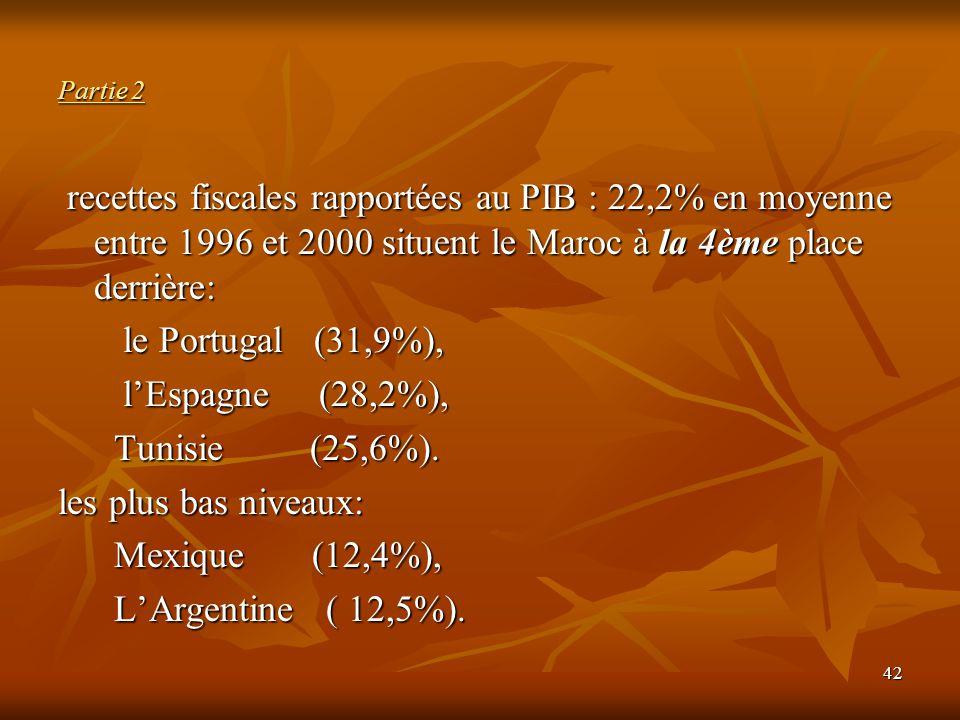Partie 2 recettes fiscales rapportées au PIB : 22,2% en moyenne entre 1996 et 2000 situent le Maroc à la 4ème place derrière: