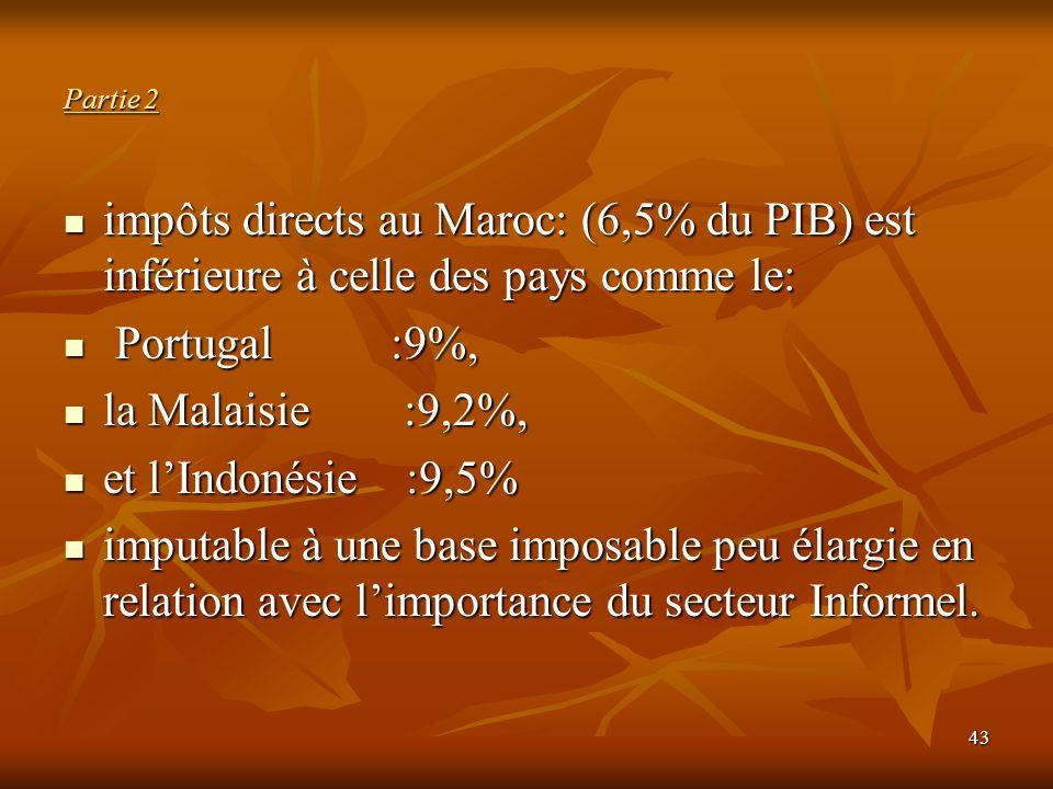 Partie 2 impôts directs au Maroc: (6,5% du PIB) est inférieure à celle des pays comme le: Portugal :9%,