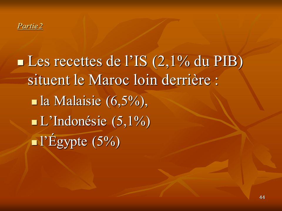 Les recettes de l'IS (2,1% du PIB) situent le Maroc loin derrière :