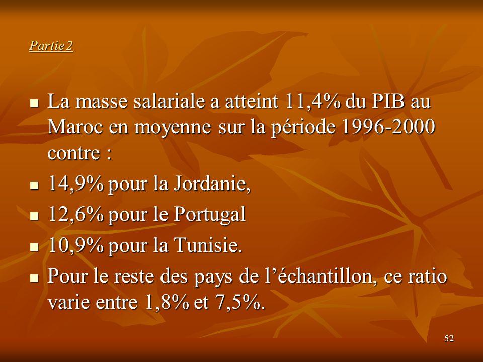 Partie 2 La masse salariale a atteint 11,4% du PIB au Maroc en moyenne sur la période 1996-2000 contre :