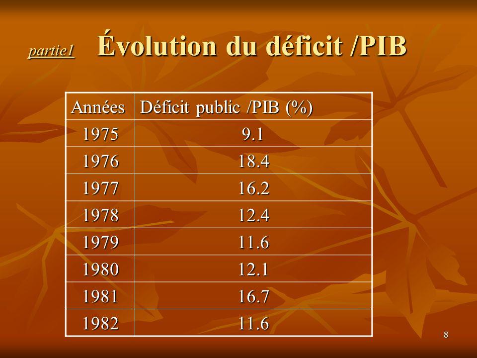 partie1 Évolution du déficit /PIB
