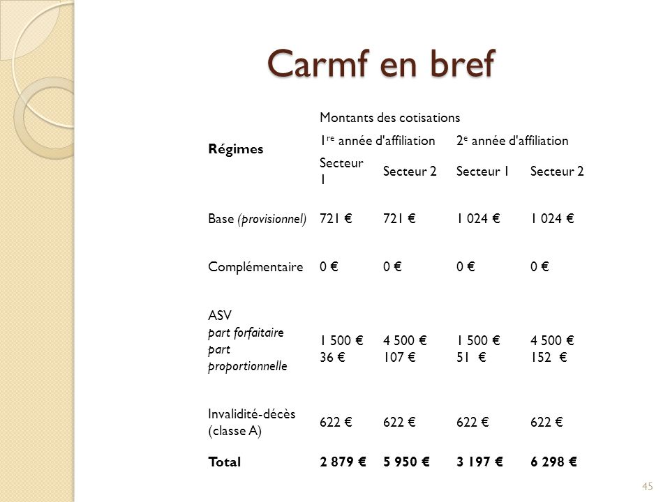 Carmf en bref Régimes Montants des cotisations 1re année d affiliation