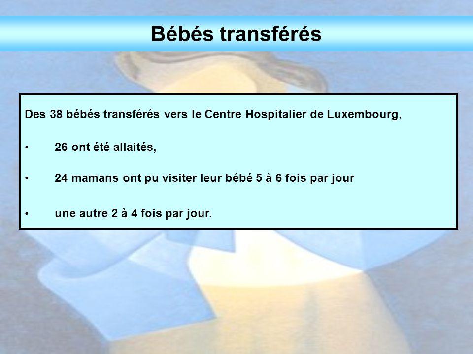 Bébés transférés Des 38 bébés transférés vers le Centre Hospitalier de Luxembourg, 26 ont été allaités,