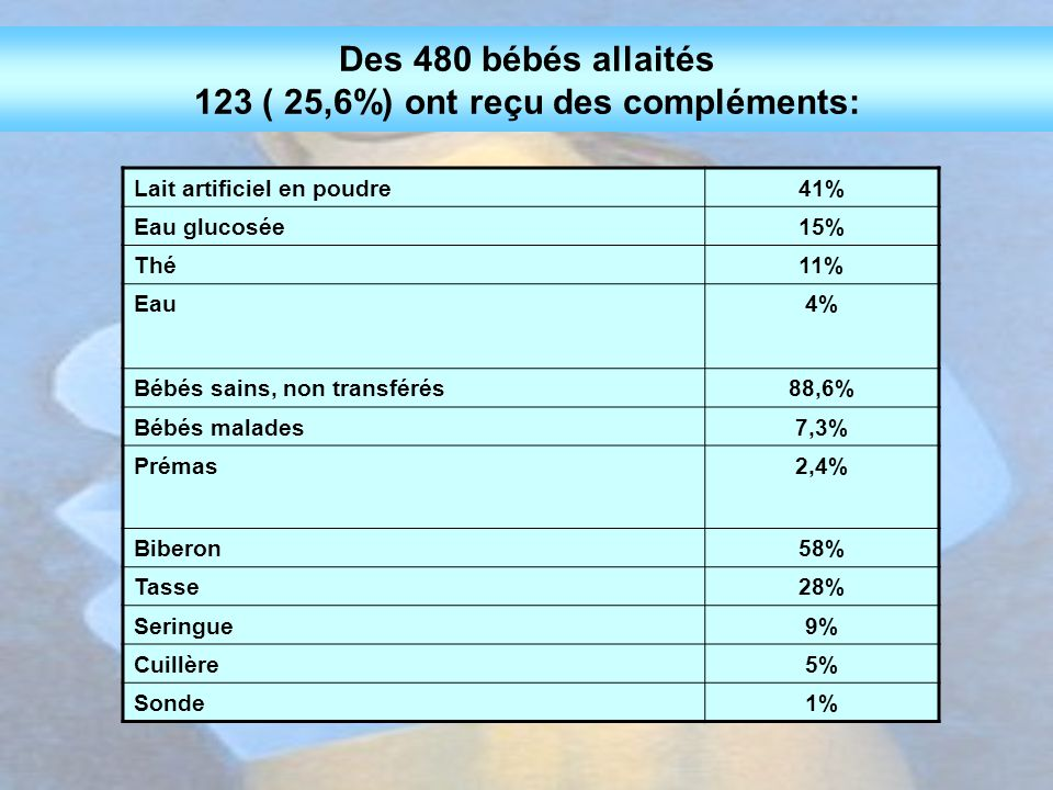 Des 480 bébés allaités 123 ( 25,6%) ont reçu des compléments: